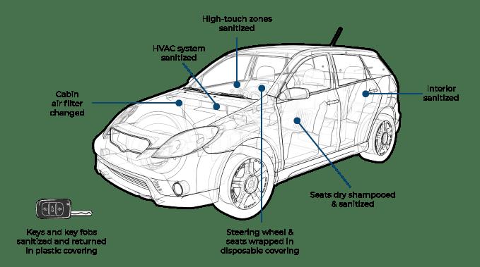 Vehicle Sanitization Process